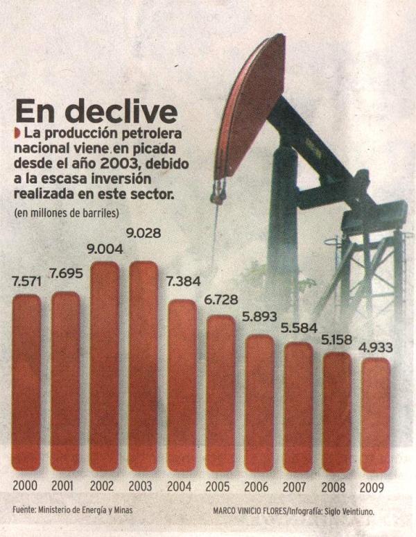 Estadística Petrolera